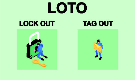 LOTO (LOCK OUT & TAG OUT)